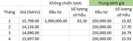 Trung bình giá là gì và lợi ích khi đầu tư với Finhay