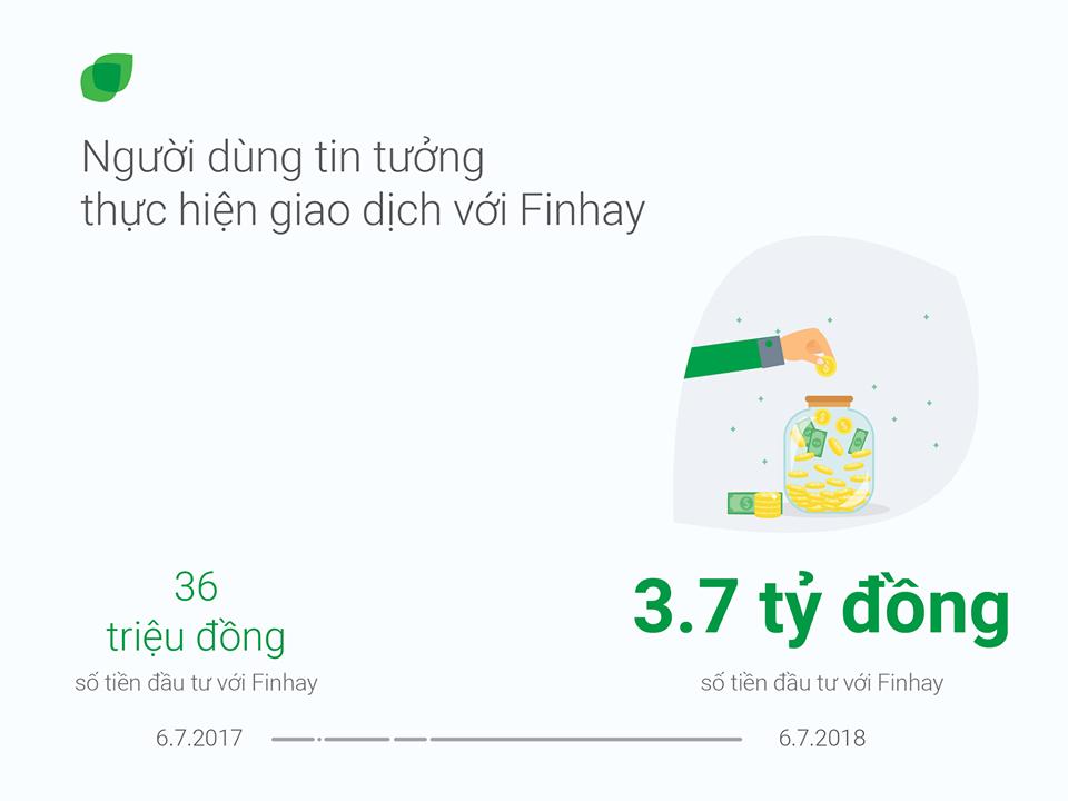Finhay YearOne - Cùng nhìn lại chặng đường một năm của Finhay