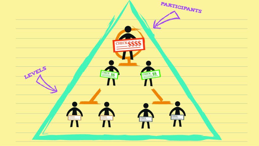 Mô hình Ponzi – Tà giáo tài chính và chiêu lừa đảo nổi tiếng
