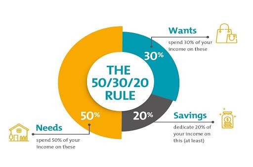 Khởi đầu với quy tắc 50 20 30 để quản lý tài chính cá nhân hiệu quả