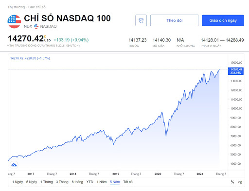 Chỉ số NASDAQ